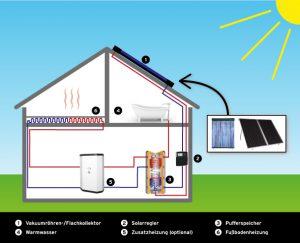 Schaubild Solare Warmwassererzeugung und Heizungsunterstuetzung Selfio